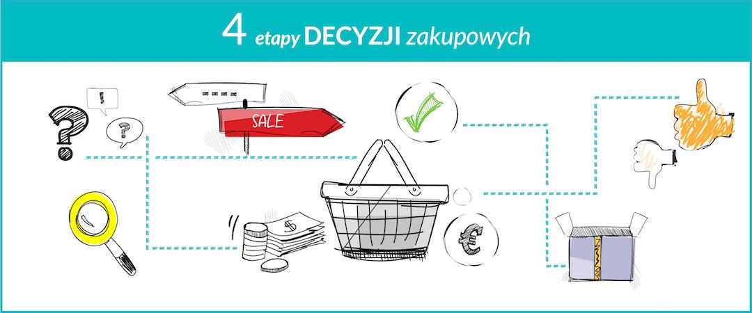 4 etapy decyzji zakupowych