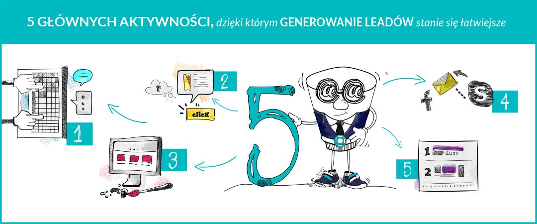 5 głównych aktywności, dzięki którym generowanie leadów stanie się łatwiejsze